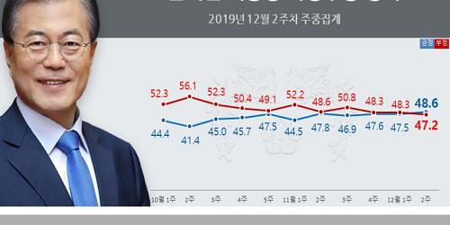 """""""문재인 지지율 48.6%로 올라, 진보층과 40대 이하 핵심 지지층 결집"""