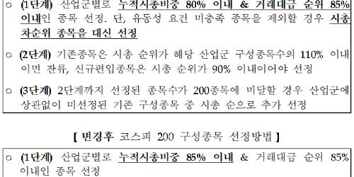 """""""한국거래소, 코스피200지수와 코스피150지수 산출방법 변경"""
