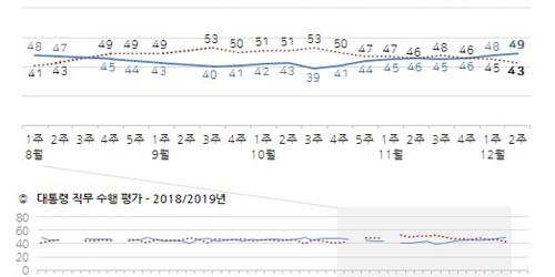문재인 지지율 50%에 육박, 다음 정치지도자 호감도 1위는 이낙연