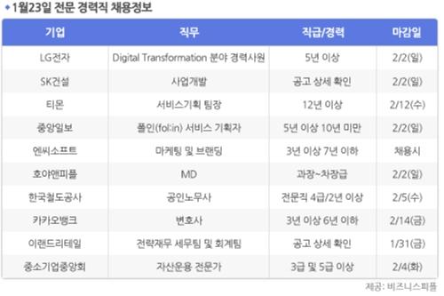 [1월23일] 비즈니스피플 전문/경력직 채용정보