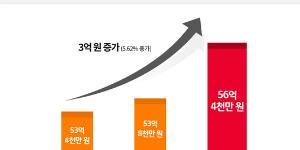 SK이노베이션 노사, '1% 행복나눔기금' 올해까지 163억 모으기로