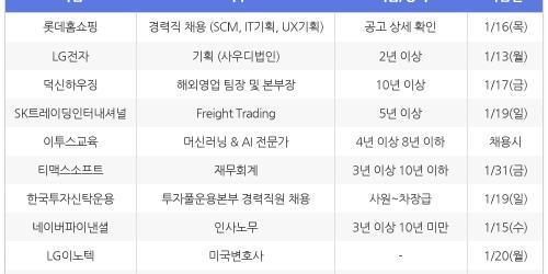 [1월8일] 비즈니스피플 전문/경력직 채용정보