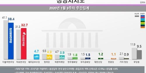 민주당 지지율 38.4%로 떨어져, 한국당은 32.7%로 올라