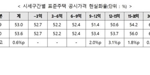 """""""국토부 표준단독주택 공시가격 내놔, 9억 이상 현실화율 높아져"""