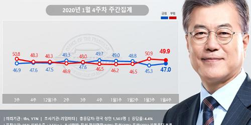 """""""문재인 지지율 47%로 올라, 청해부대 파병 놓고 '잘한 결정' 우세"""