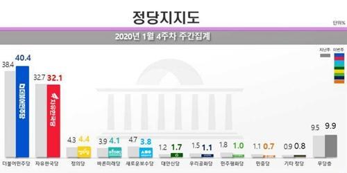 """""""민주당 지지율 40%대 회복, 한국당은 32.1%로 소폭 하락"""