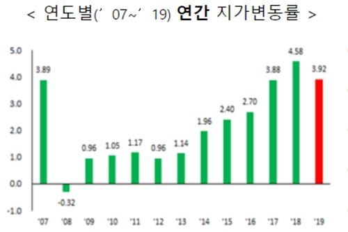 """""""작년 전국 땅값 3.92% 올라, 2012년 이후 7년 만에 상승폭 둔화"""