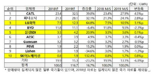 """""""LG화학 작년 글로벌 전기차배터리시장 3위, 삼성SI는 5위로 올라"""