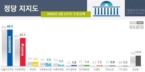 민주당 지지율 40.3% 한국당 31.1%, 영남만 한국당 우세