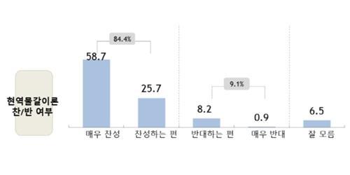 포항남구울릉 '의원 물갈이' 찬성 84.4%, 한국당 박명재 적합도 1위