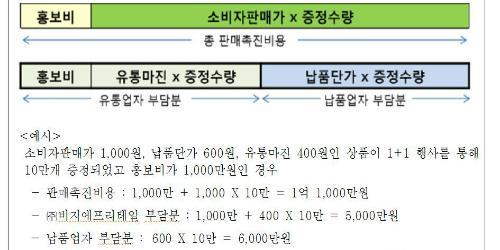 """""""공정위, 'N+1' 행사비용 떠넘긴 BGF리테일에 과징금 16억 부과"""