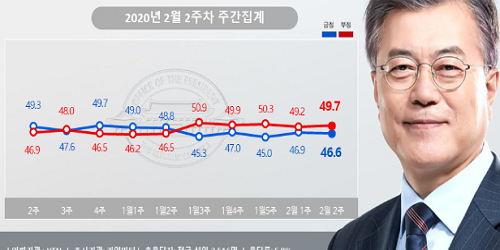 """""""문재인 지지율 46.6%로 약간 내려, 영남권과 30대 지지 줄어"""