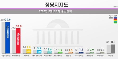 """""""민주당 지지율 39.9% 한국당 32.0%, 영남 빼고 민주당 우세 유지"""