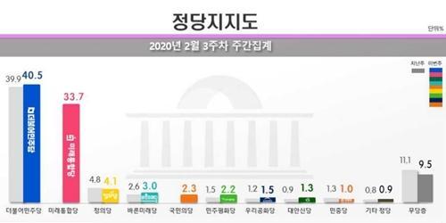 """""""민주당 지지율 40.5% 미래통합당 33.7%, 충청과 강원에서 접전"""