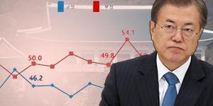 """""""문재인 지지율 42%로 떨어져, 코로나19 대응 놓고 부정평가 51%"""