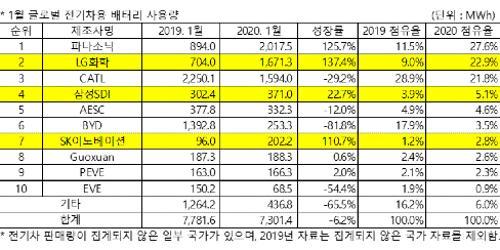 """""""한국 배터리3사 1월 전기차배터리시장 30% 차지, LG화학 2위 올라"""