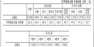"""""""주택금융공사 """"일반가구의 36.2%가 주택금융상품 이용"""""""