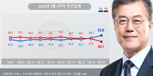 문재인 지지율 52.6%로 올해 최고, 영남권에서 지지 크게 늘어