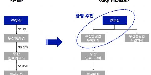 """""""두산인프라코어 두산밥캣, 지배구조 바뀌면 주식 저평가 해소 가능"""