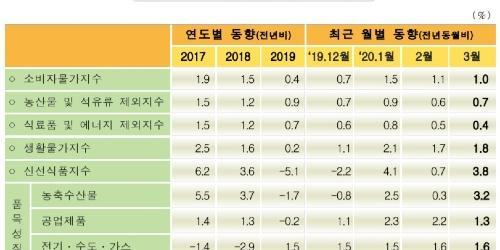 """""""3월 소비자물가 상승률 1%로 3개월째 1%대, 농축산물 대폭 올라"""