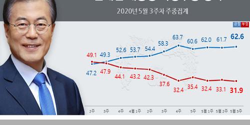 문재인 지지율 62.6%로 올라, 호남과 대구경북에서 긍정평가 늘어