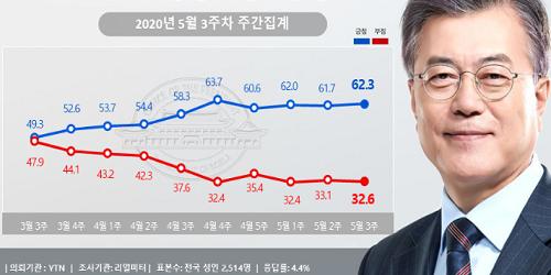 문재인 지지율 62.3%로 소폭 상승, 호남에서 오르고 보수층에서 내려