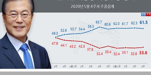 문재인 지지율 61.5%로 약간 내려, 호남과 무직에서 지지 줄어