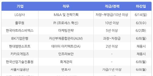 [HotJobs 100] 비즈니스피플이 엄선한 오늘의 채용-5월28일