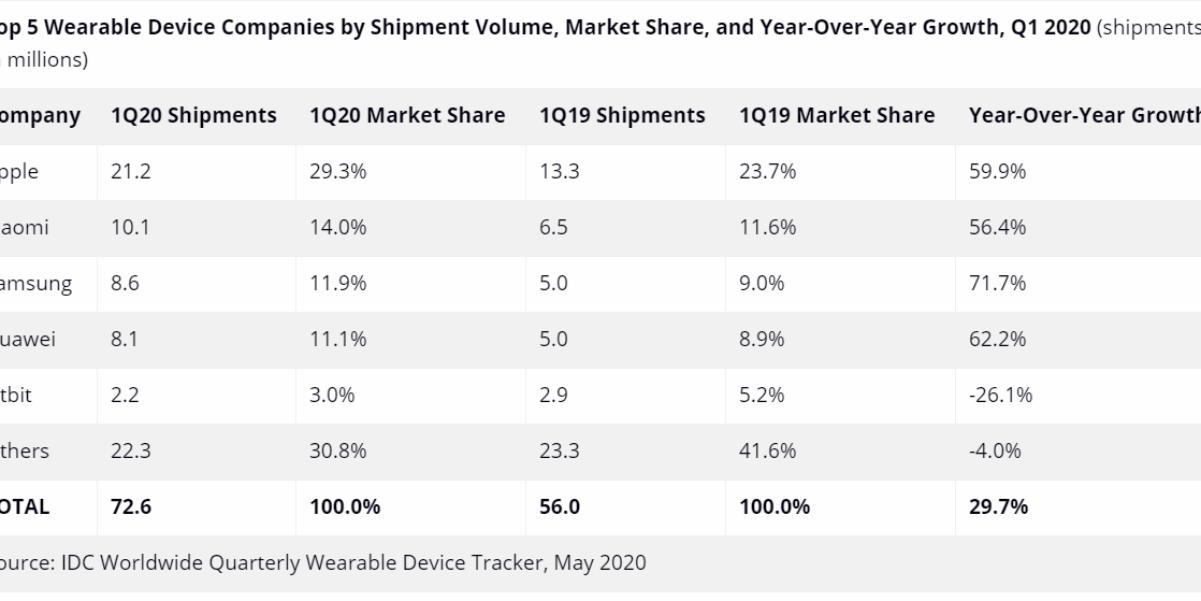 삼성전자 웨어러블 출하량 1분기 70% 급증, 무선이어폰 인기 얻어