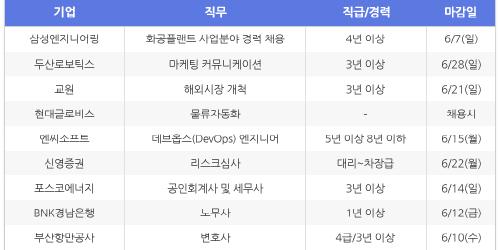 [HotJobs 100] 비즈니스피플이 엄선한 오늘의 채용-6월2일