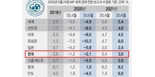 """IMF """"한국 올해 -2.1% 성장 전망, 선진국 -8.0% 대비 양호"""""""