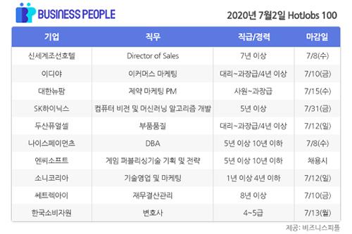 [HotJobs 100] 비즈니스피플이 엄선한 오늘의 채용-7월2일