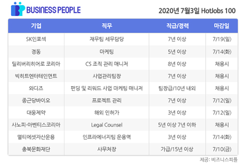 [HotJobs 100] 비즈니스피플이 엄선한 오늘의 채용-7월3일