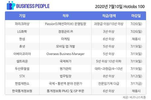 [HotJobs 100] 비즈니스피플이 엄선한 오늘의 채용-7월10일