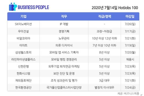 [HotJobs 100] 비즈니스피플이 엄선한 오늘의 채용-7월14일