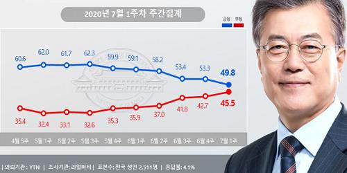 """""""문재인 지지율 49.8%로 내려, 서울과 부산울산경남에서도 지지 줄어"""