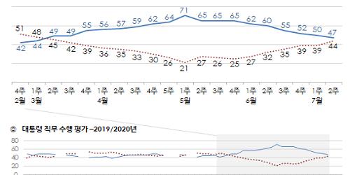 """""""문재인 지지율 47%로 낮아져, 부동산정책 부정평가 늘어"""