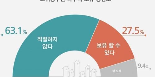 """""""고위공무원 다주택 보유 놓고 여론은 부정적, '부적절'이 63.1%"""