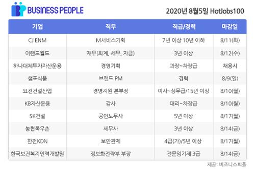 [HotJobs 100] 비즈니스피플이 엄선한 오늘의 채용-8월5일
