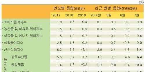 """""""7월 소비자물가 0.3% 올라, 2개월 만에 상승 전환"""
