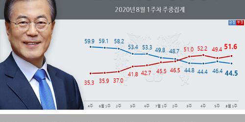 문재인 지지율 44.5%로 떨어져, 민주당 통합당 지지율 접전 양상