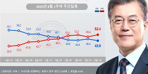 문재인 지지율 43.9%로 내려, 민주당 통합당 지지율 오차범위 안 접전