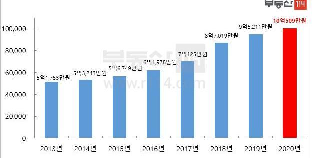 서울 아파트 매매값 평균 10억 넘어서, 강남구 20억 서초구 19억