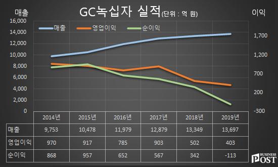 GC녹십자 실적 그래프.