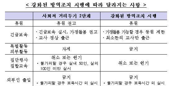 """수도권 어린이집 30일부터 휴원, 복지부 """"코로나19 엄중하고 심각"""""""