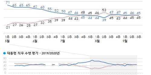 문재인 지지율 45%로 약간 내려, 영남권에서 부정평가 우세