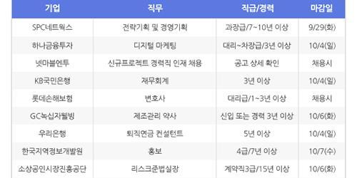 [HotJobs 100] 비즈니스피플이 엄선한 오늘의 채용-9월24일