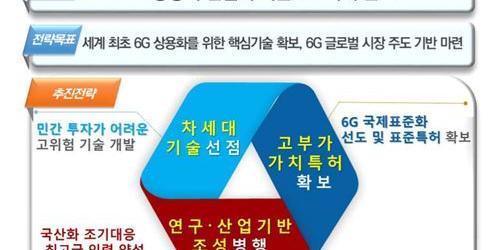 """""""세계는 벌써 6G 선점경쟁 치열, 삼성전자 LG전자 SK텔레콤 선봉 맡아"""