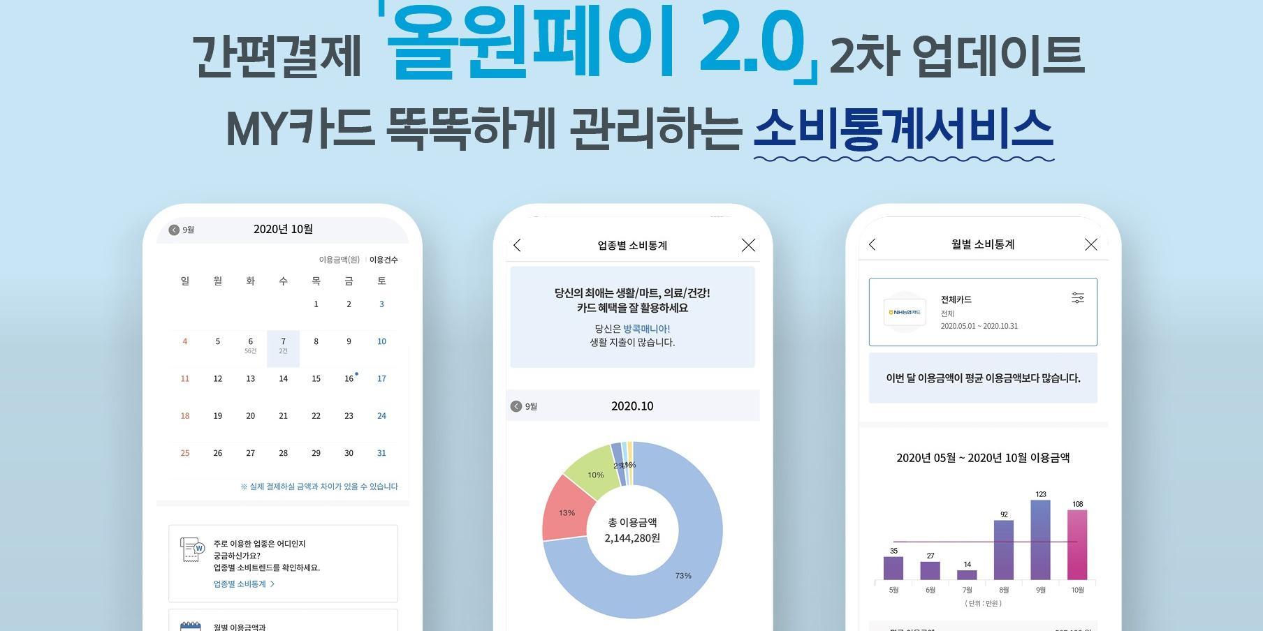 """NH농협카드, 올원페이 업데이트하고 소비통계서비스 추가"