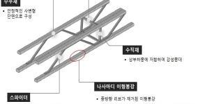 """""""코오롱글로벌, 터널 공사에 사용되는 건설자재로 건설신기술 인증받아"""